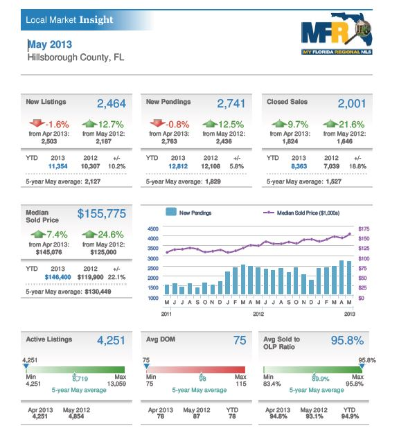 Market insight report for Hillsborough County Florida