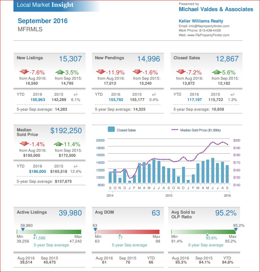 Local Market Insight Report for MFRMLS September 2016